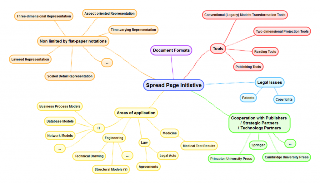 SpreadPage Initiative mind map
